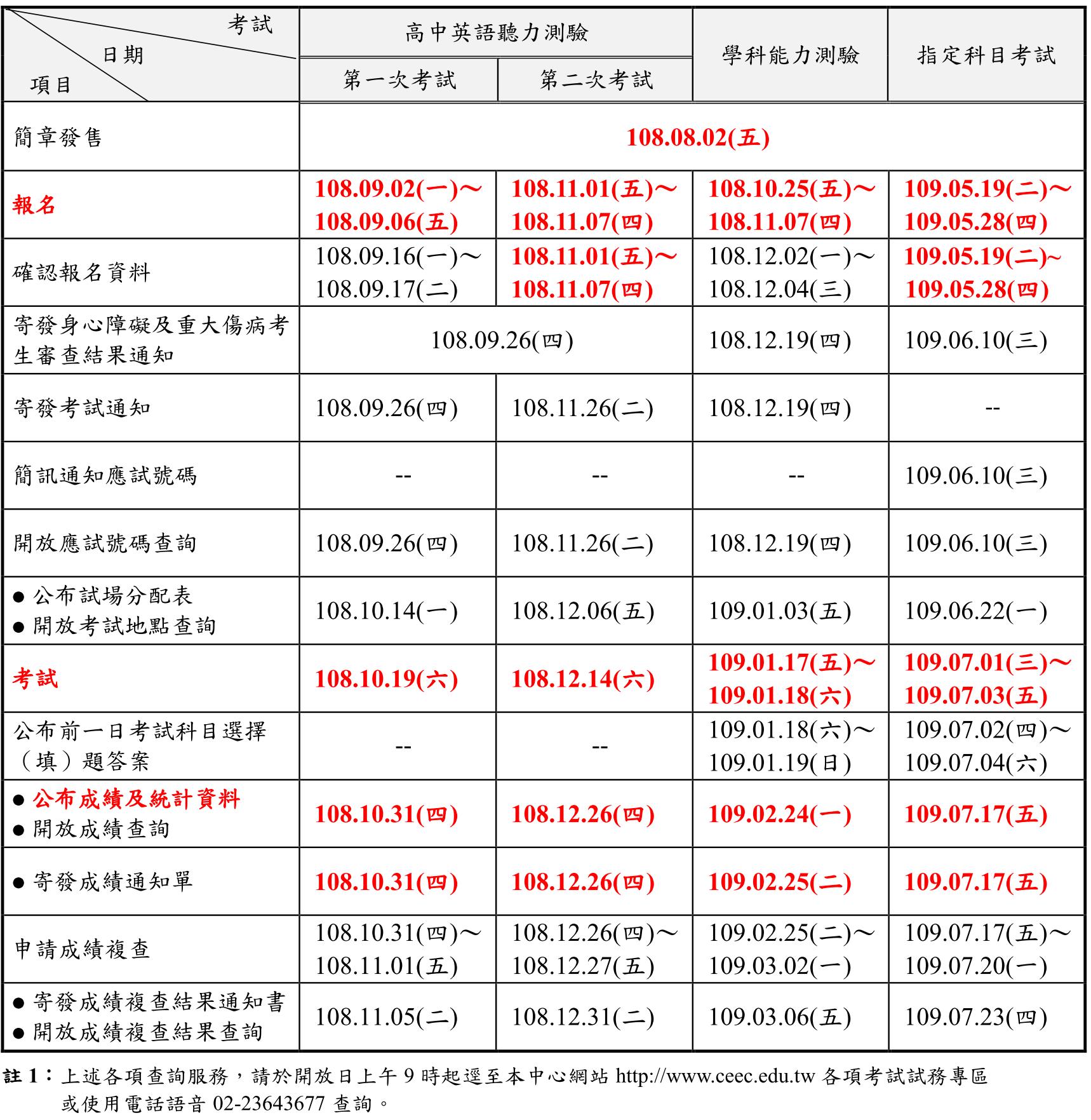 109大學入學考試