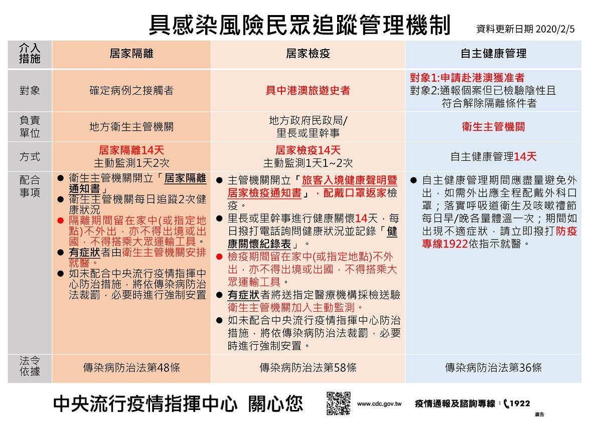 6.具感染風險民眾追蹤管理機制表-網頁版本